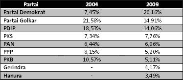 perbandingan-hasil-pemilu