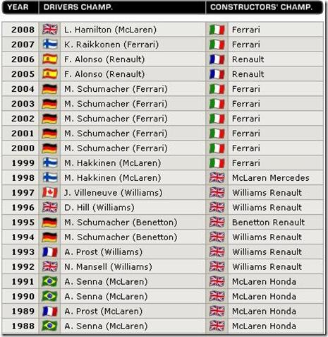 pemenang GP Jerman 20 tahun terakhir