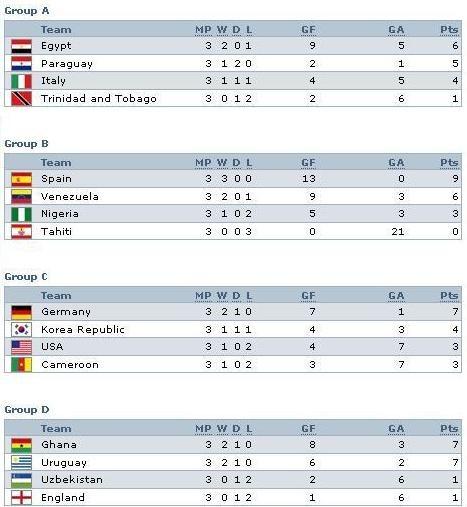 Hasil penyisihan Grup WC U-20 2009 Mesir_1