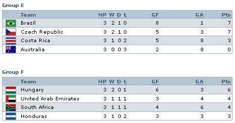 Hasil penyisihan Grup WC U-20 2009 Mesir_2